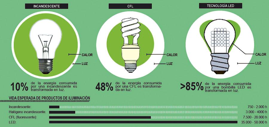 A todas luces:  ¡Hay que pasarse a LED!