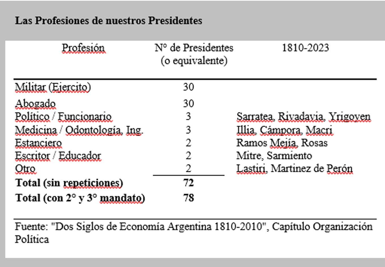 Cuáles fueron las profesiones de los presidentes que nos gobernaron